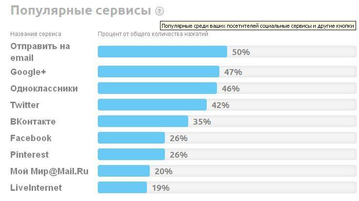 Статистика PLUSO
