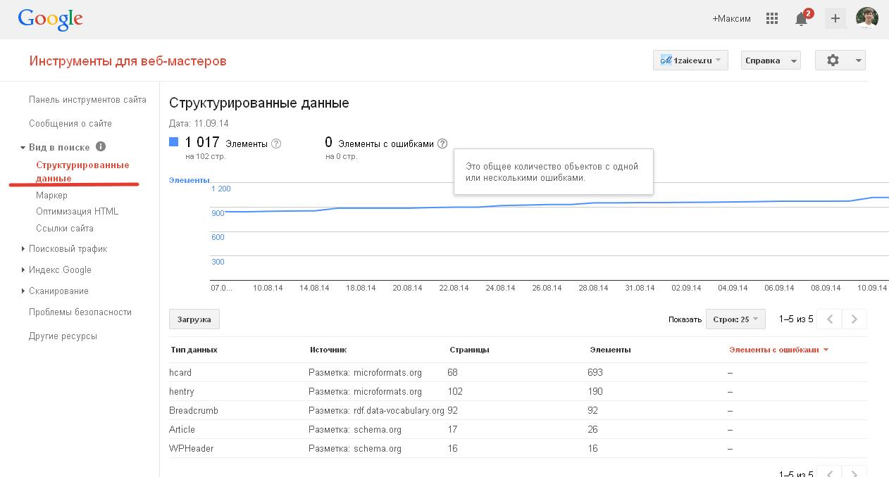 Форматы разметки на сайте
