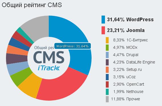 Рейтинг cms