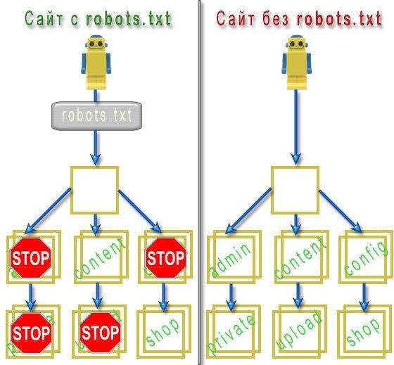 Работа robots.txt
