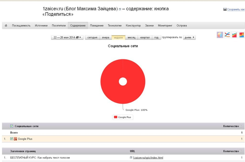 Статистика в Яндекс.Метрика