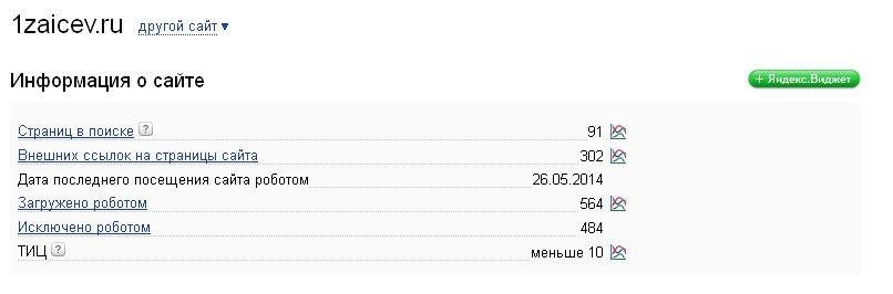 Статистика Яндекс.Вебмастер
