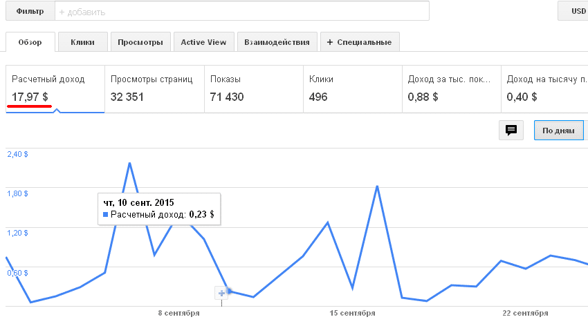 Доход AdSense на блоге за месяц
