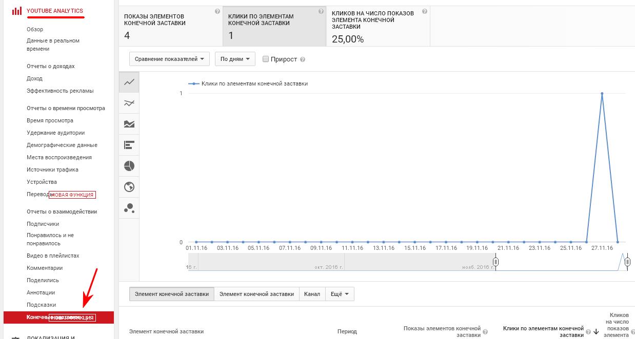 Конечные заставки YouTube, статистика